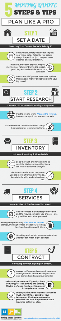 Moving Quote, Moving Quote Infographic