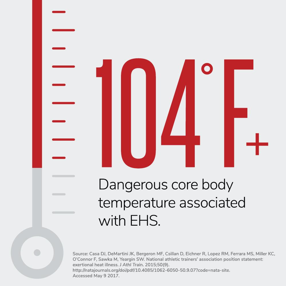 heat safety, Heat Safety at Work